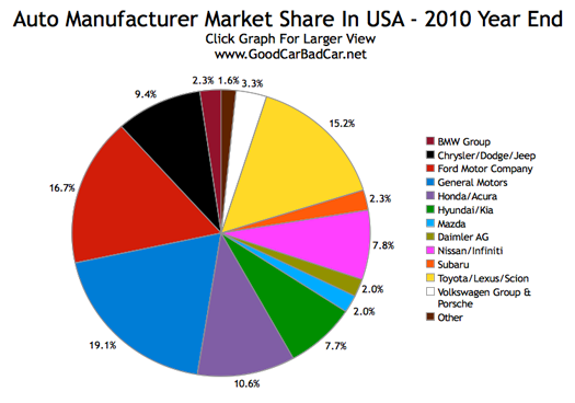 how to find market share of an industry