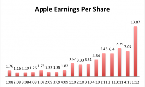 Chart: Apple per share earnings