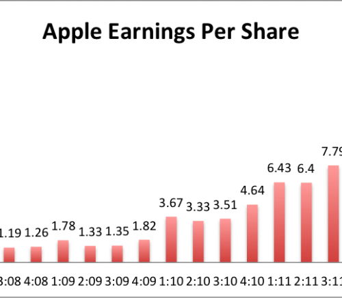 apple_earnings