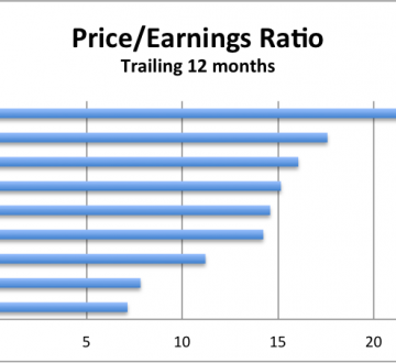 Price/earnings ratio chart