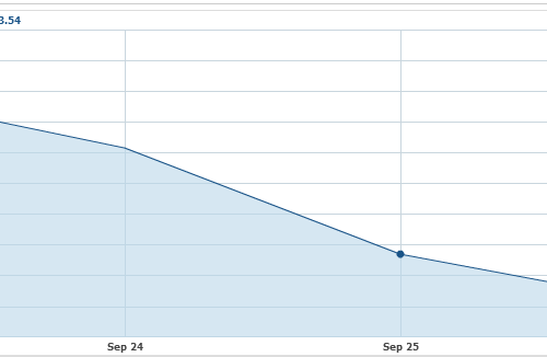 stock drop