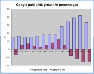 google-click-q3-2012