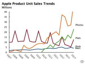 Apple-1Q13-results-unit-sales-history