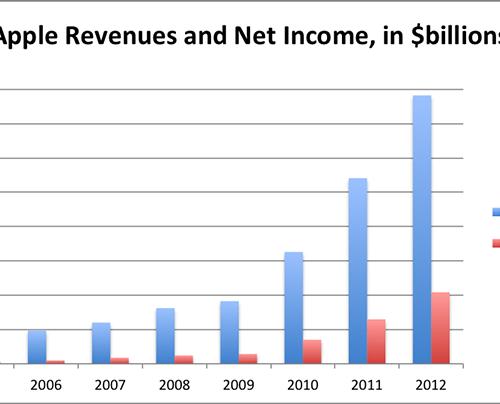 Apple financials chart