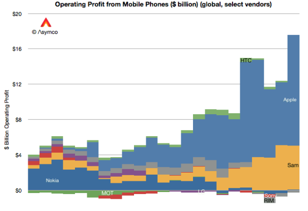 Does The Rise Of Android's Market Share Mean The End of Apple's Profits? | Tech.pinions - Perspective, Insight, Analysis