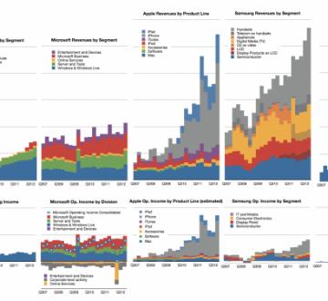 Side by Side Revenue & Profit Comparisons