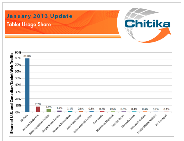 Chitika-Tablet-Usage-US-and-Canada-January-2013