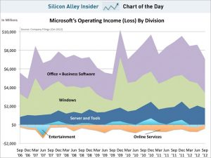 chart-of-the-day-microsoft-income-by-segment-oct-2012