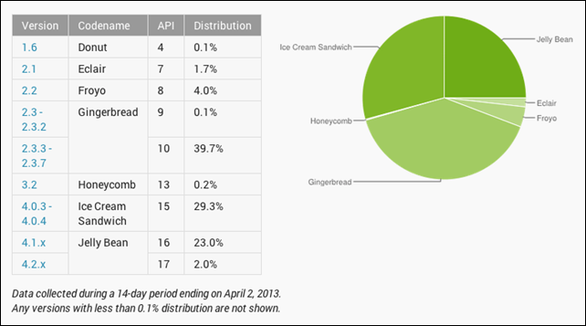 Google's New Android Math Doesn't Add Up – Tech pinions