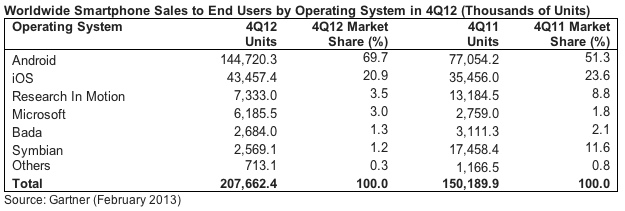 Smartphone-Sales-to-End-Users-Feb-2013-Gartner