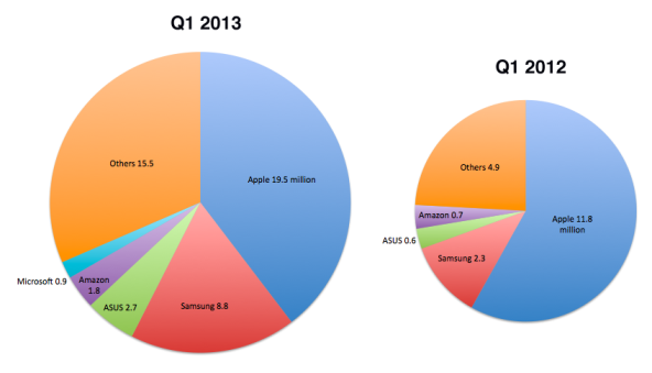 tablets-q1-2013
