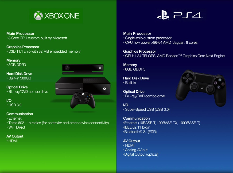 Post archive page 110 techpinions e3 2013 fighting the console wars one more time ccuart Choice Image