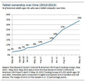 Pew-Tablet-ownership
