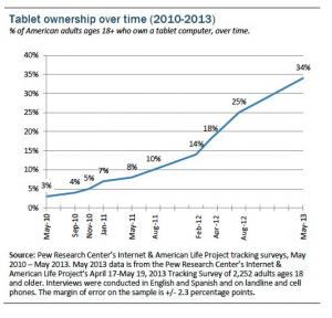 Pew-Tablet-ownership