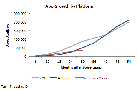 App-Growth-by-Platform