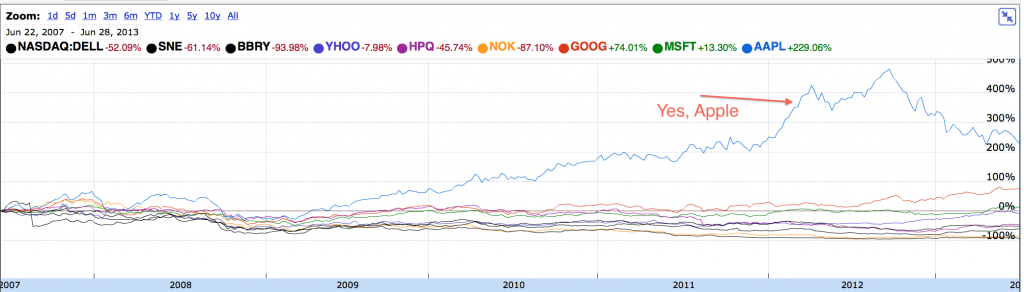 aapl versus the rest