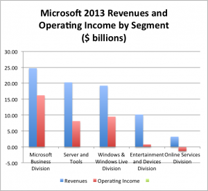 Microsoft financials chart