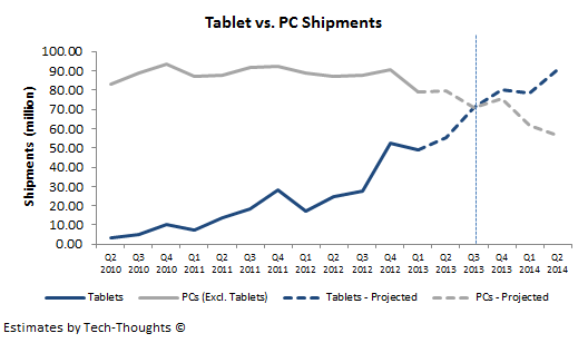 Conservative+Tablets+vs.+PCs+Shipments