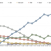 The State of Global Smartphones Q3'13