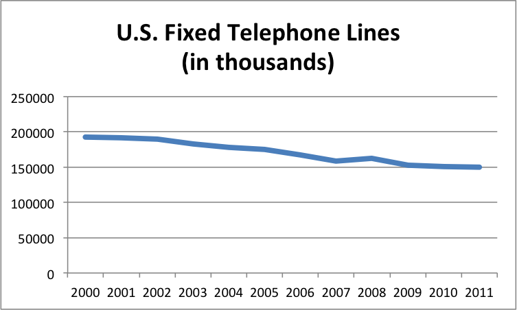 us_phone_lines
