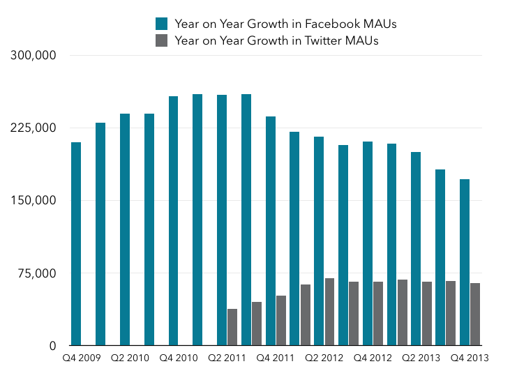 Twitter and Facebook growth in MAUs