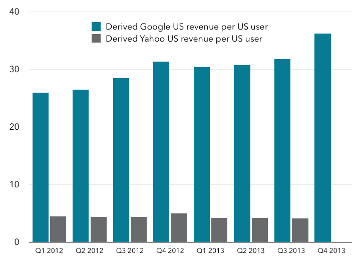 US revenue per US user for Google and Yahoo