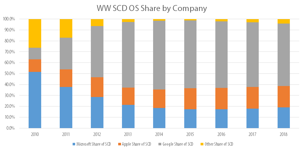 WW SCD Shipments by OS
