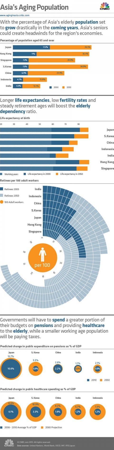 asia-demographics