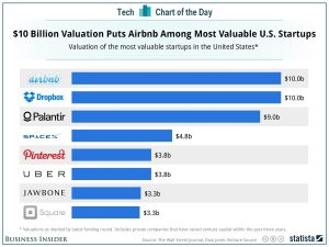 Startup valuations