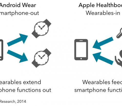 Wearables-Apple-vs-Google