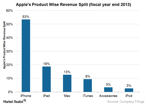 iphone revenues