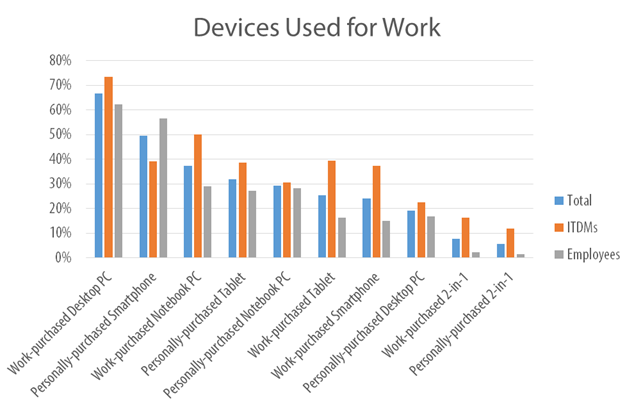 BYOD Devices Used Chart