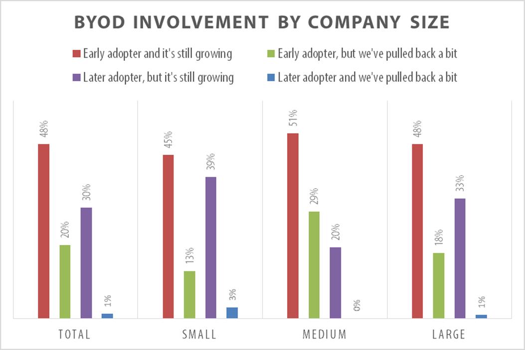 BYOD Involvement Chart