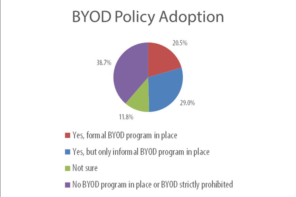 BYOD Policy Chart