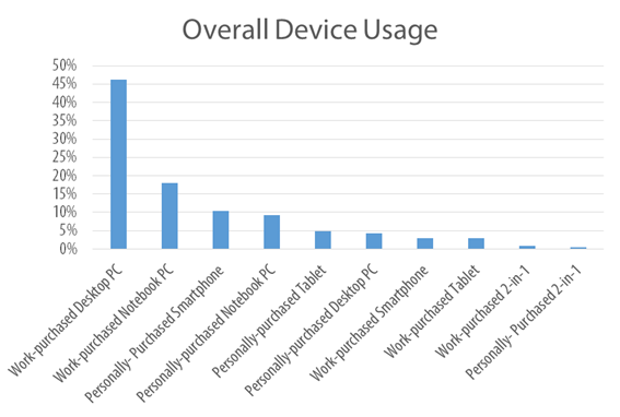 Overall Device Usage Chart