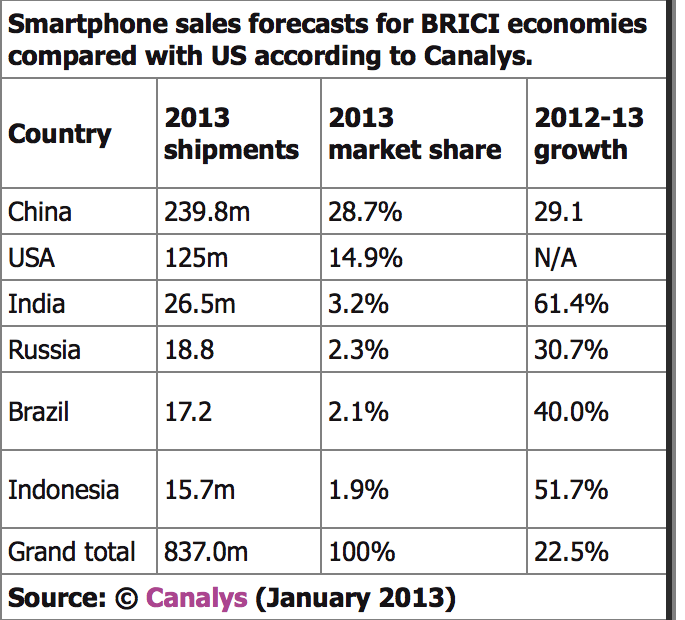 smartphone sales by country