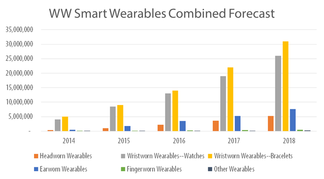 Wearables Forecast Chart
