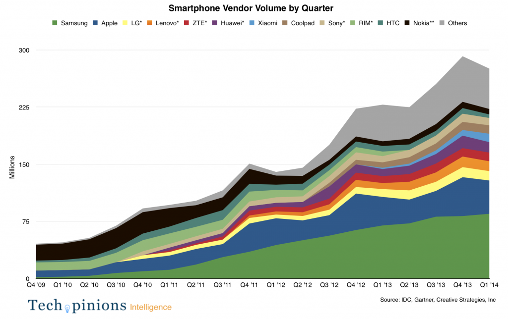 Smartphone sales by vendor