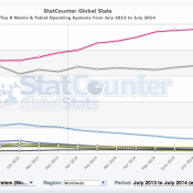 Deeper Dive on Android vs iOS Web Usage