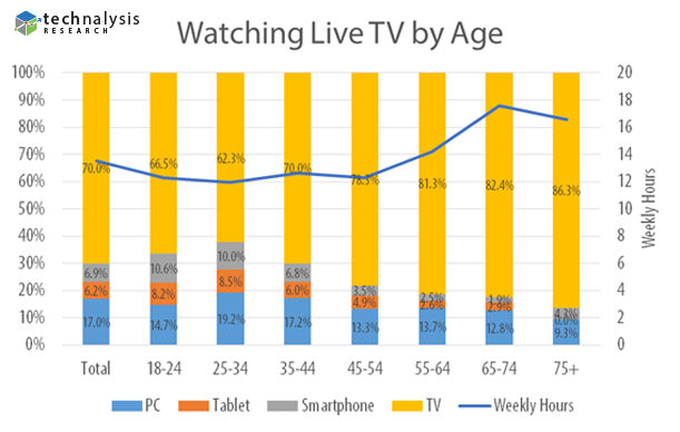 Watching-Live-TV-by-Age-with-Logo