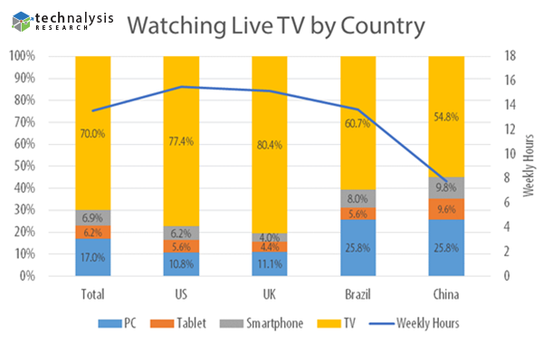 Watching-Live-TV-by-Country-with-Logo