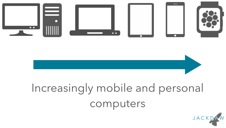 Increasingly mobile and personal computers