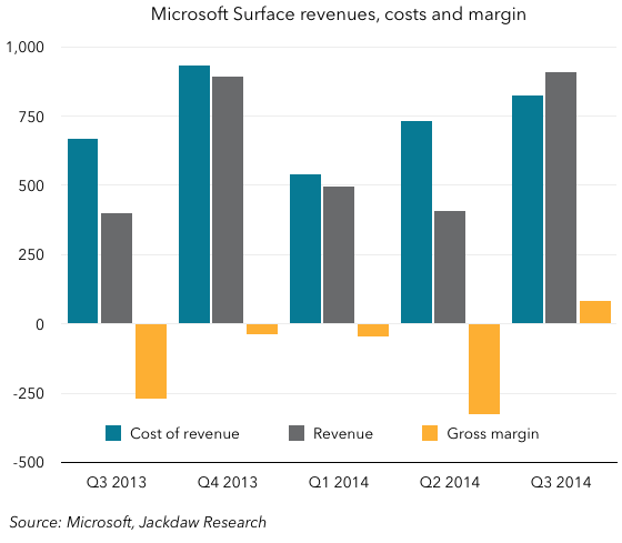 Surface-financials