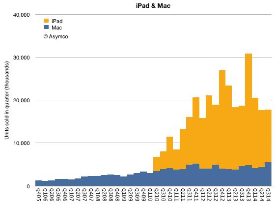 iPadoutsellMac