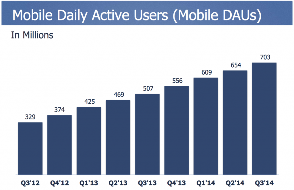 mobile daily active users