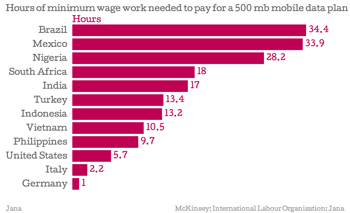 Hours-of-minimum-wage-work-needed-to-pay-for-a-500-mb-mobile-data-plan-Hours_chartbuilder