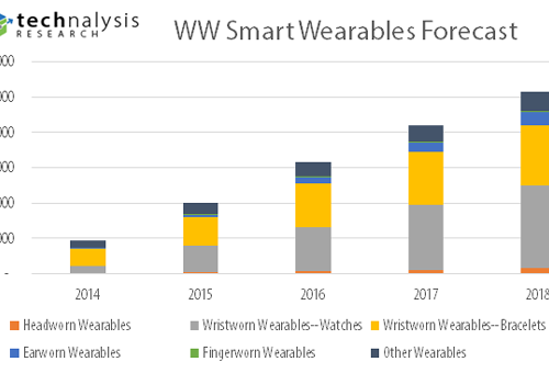 WW-Wearables-Forecast-Update