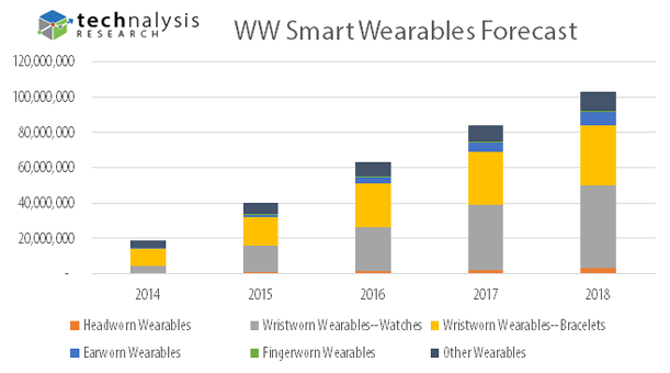 WW-Wearables-Forecast-Update