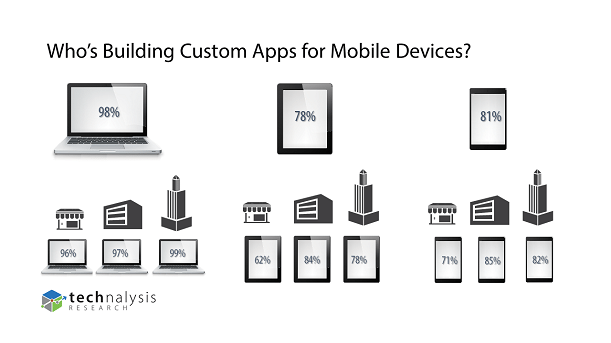Custom Apps for Mobile Devices