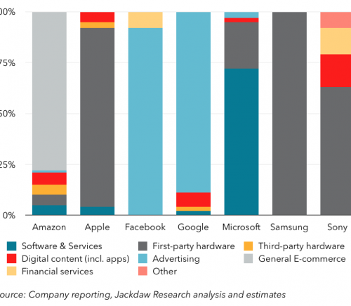Big 7 business models